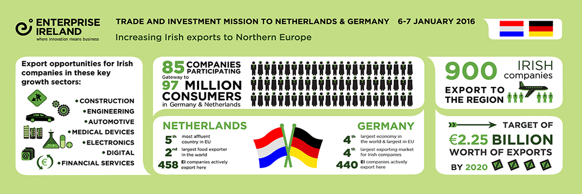 Netherlands Germany Trade Mission Infographic