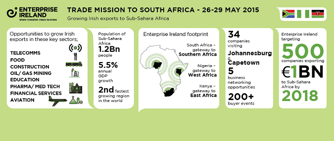 Trade Mission to South Africa, 26-29 May 2015