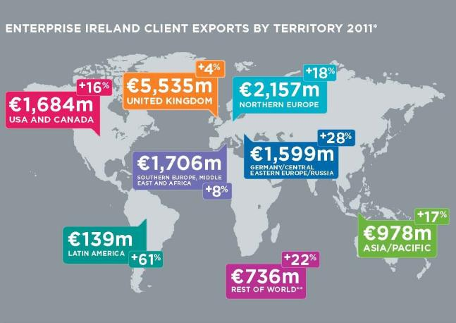 Issue 6 - Record €15.2bn exports by Enterprise Ireland client companies