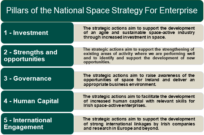 National Space Strategy 5 pillars